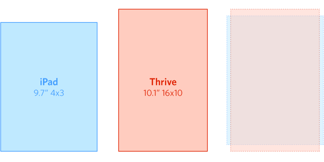 The screen sizes of the Thrive and the iPad