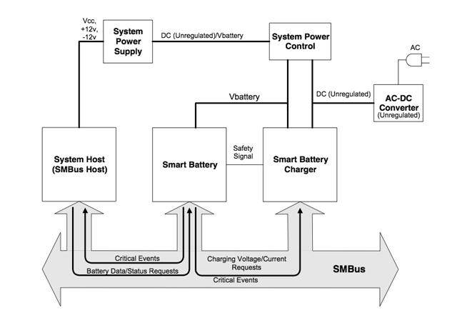 Typical single smart battery system.