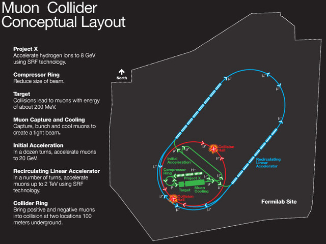 Despite the complex hardware, a muon collider would fit within Fermilab's current footprint.