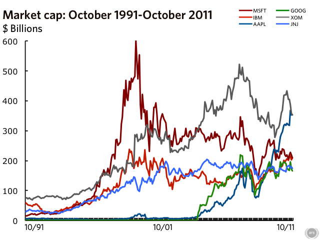 Market capitalizations over the last five years.