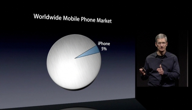 Apple CEO Tim Cook showing how much of the market there is for manufacturers and developers to conquer.
