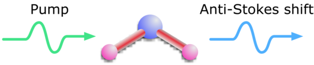 After a photon hits a vibrating molecule, the vibrational energy can be imparted to the photon that is emitted. This results in a higher energy photon (blue).