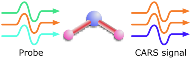 Three photons hit the molecule, the pump (green) and Stokes (orange)  resonantly excite a vibrational mode, absorbing the pump photon and generating an additional Stokes photon. The probe (light blue) is absorbed by the vibrating molecule and emits an anti-Stokes photon (dark blue).