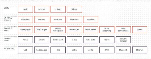 The Ubuntu TV architecture