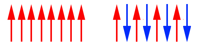 A magnet (left) and an antiferromagnet both have ordered magnetic moments, but they cancel in the case of the antiferromagnet.