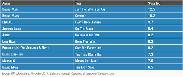Top songs of 2011. World, you have terrible taste.