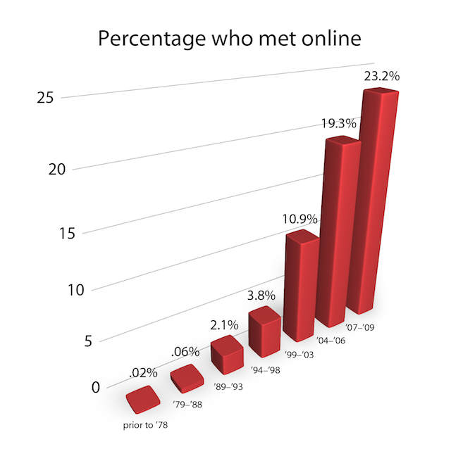 A whole .02 percent of people met online before 1978?