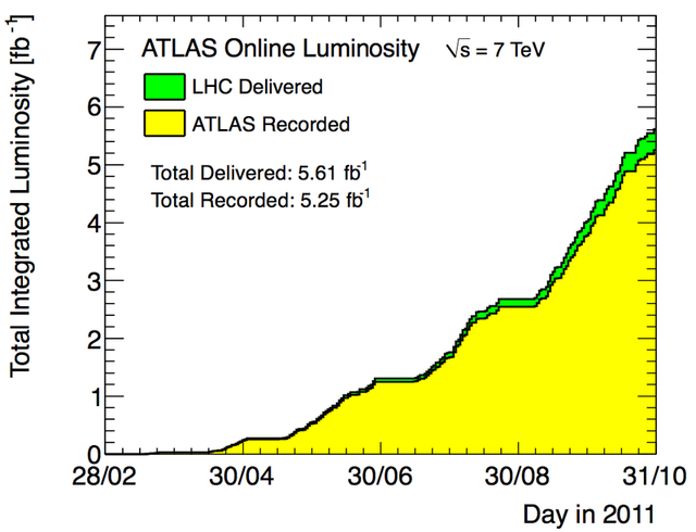 The data recorded by the ATLAS detector in 2011.