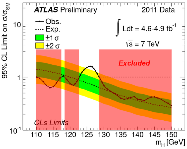 The ATLAS detector still sees a clear peak centered just above 125GeV.