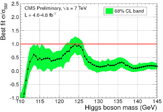 The CMS detector also sees a signal in this area, although it peaks just below 125GeV.