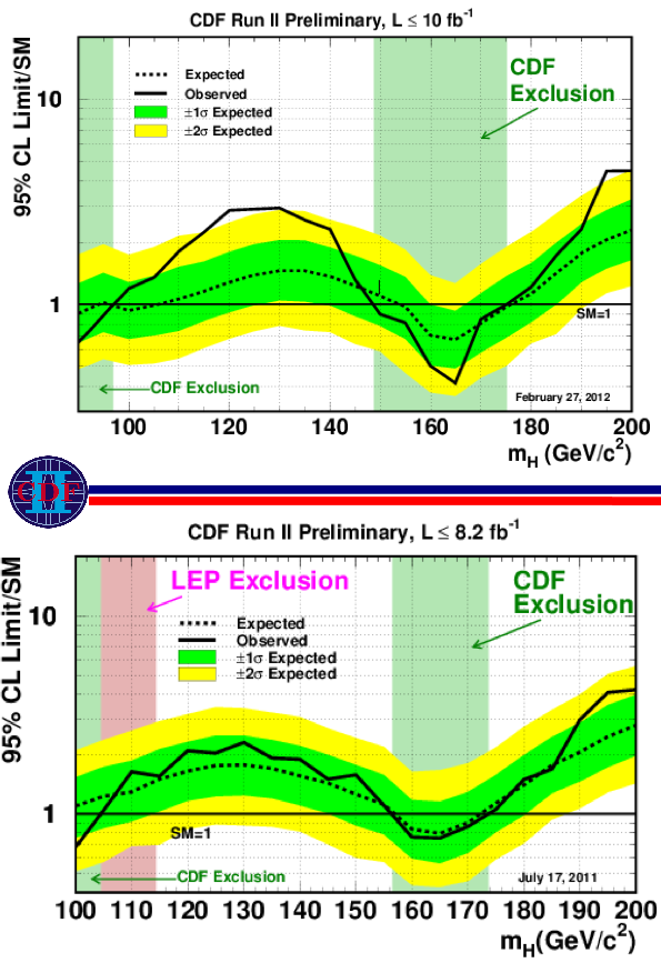 With more data (top), a clearer signal has appeared in the data from the Tevatron's CDF detector.