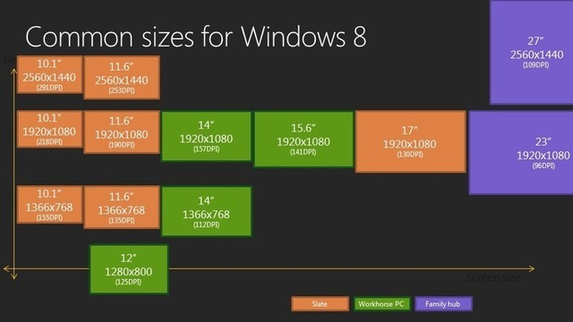 Microsoft anticipates a range of screen resolutions, with the high-density tablet screens perhaps the most exciting.