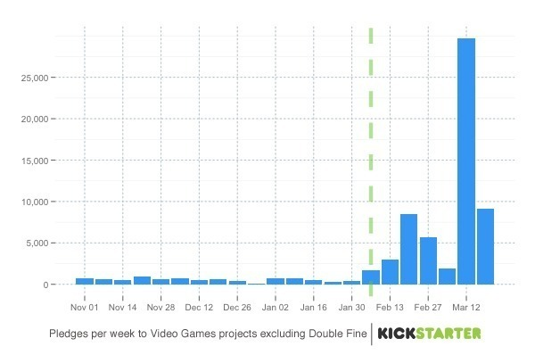 Here, we see the average number of video game pledges on Kickstarter skyrocketed following the launch of Double Fine Adventure, as indicated by the dotted line.