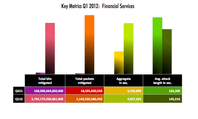 A comparison of attack traffic against the financial sector in the last quarter of 2011 and the first three months of this year.