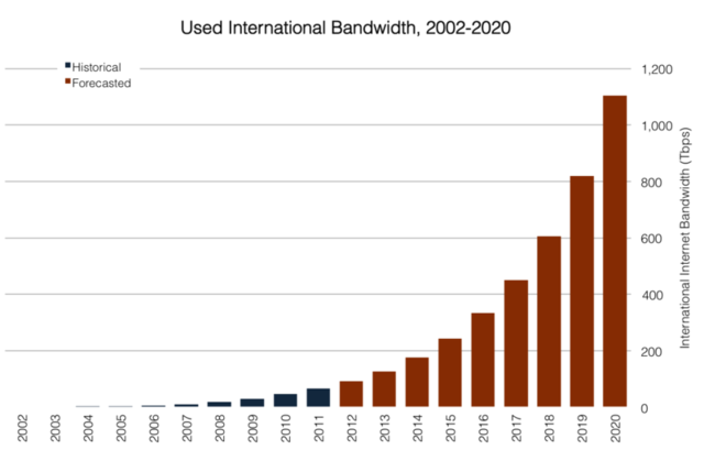 Used international bandwidth (TeleGeography)