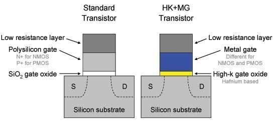 Comparison of silicon-on-oxide and high-dielectric metal gate transistors.