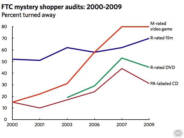 Data source: FTC