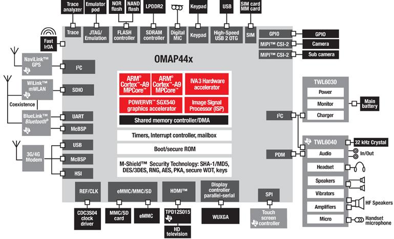 OMAP4430_zoom.jpg