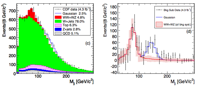 The peak in the Tevatron data that hints at a new particle.