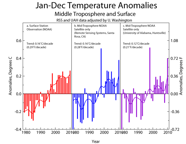 Two different satellite records show atmospheric trends similar to those registered on the surface.