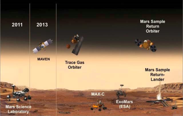 Mars exploration today and future plans.