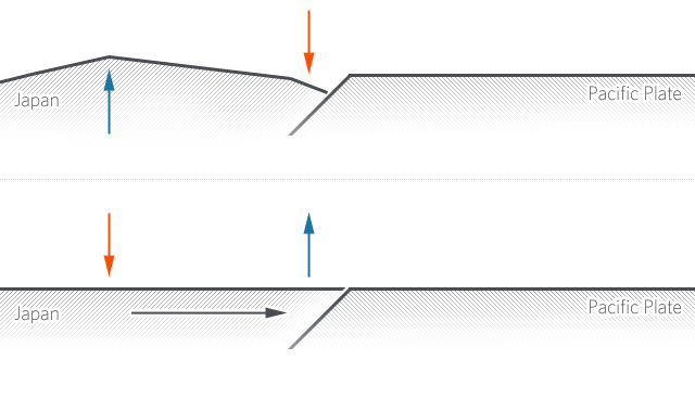 Prior to the quake, the edge of the plate was pushed down (orange), while its interior buckled upwards (blue). The quake (bottom) released these, allowing the plate edge to rise and the interior to drop, a change that was accompanied by significant horizontal motion (black).