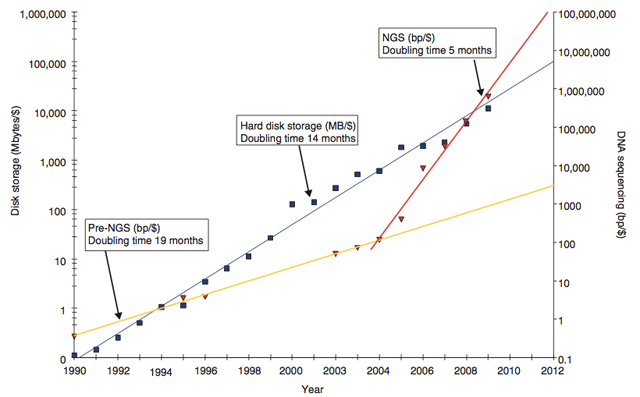 Next-generation sequencing capacity is now increasing faster than the drive space to hold the data