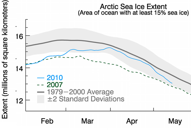 In early 2010, levels of ice were briefly near historic averages.