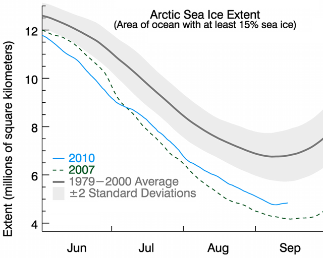 By May, ice was below the lowest year on record, but the rate of loss slowed over the course of the summer.