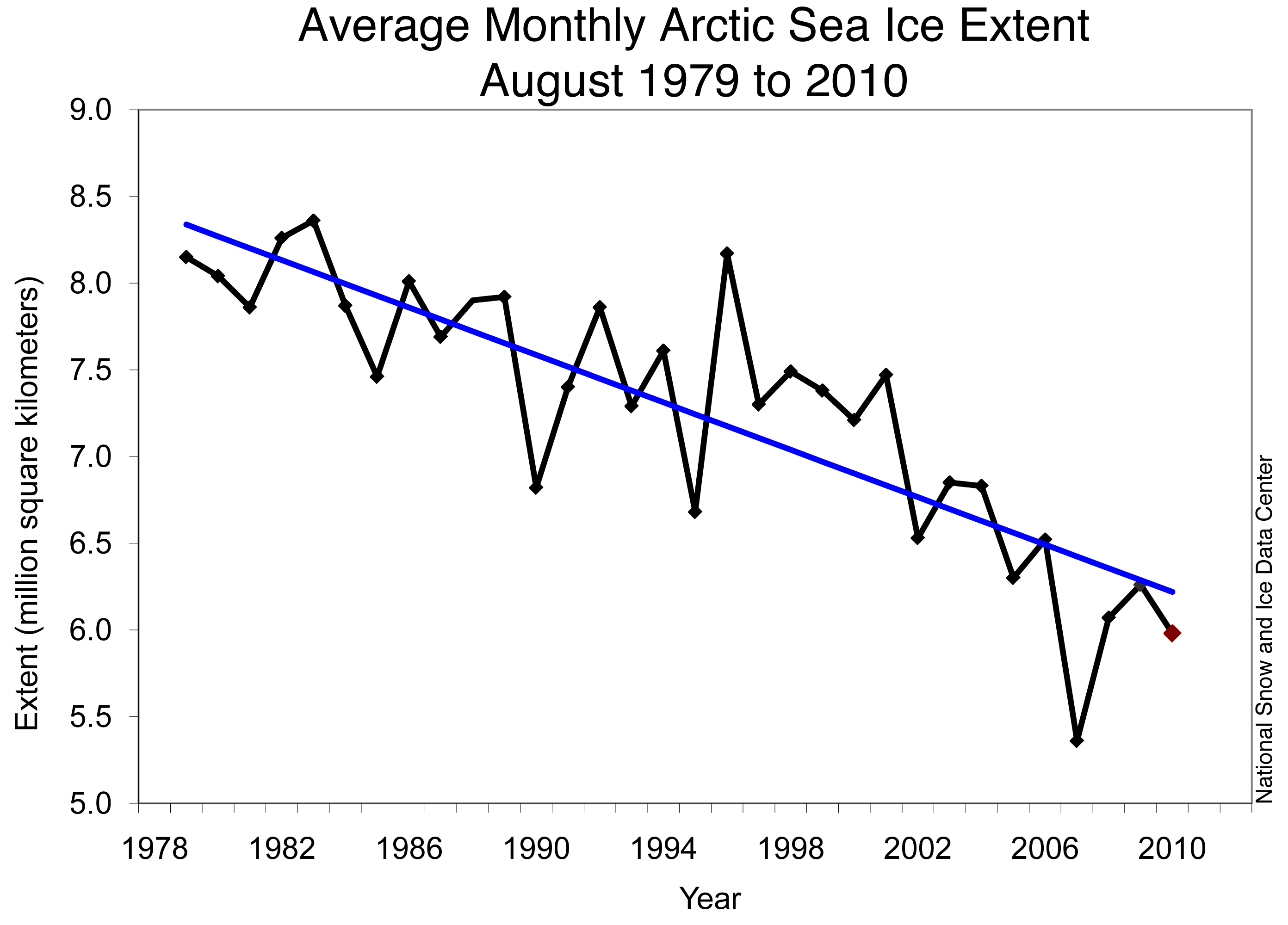 A trend towards less sea ice is apparent when an individual month is graphed for several decades..