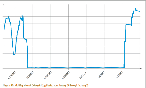 Internet usage and recovery after the Egypt ISP shutdown