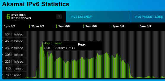 IPv6 requests spiked for Akamai