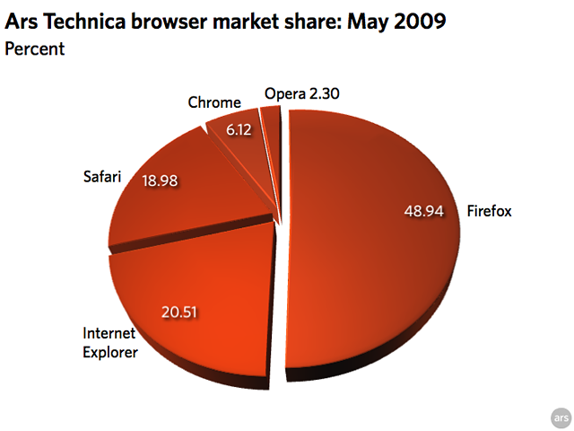 ars_browser_share_0509.png