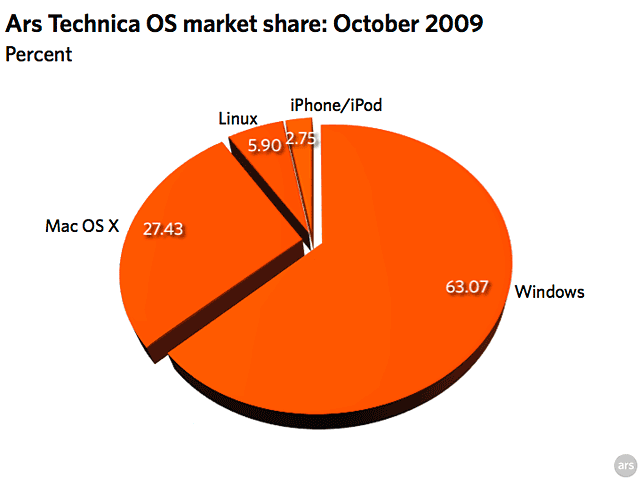 Pie Chart: OS Share among Ars Technica readers