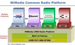 wimedia_common_platform.png