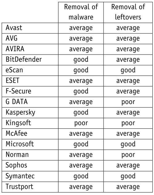 av-comparatives_1009_results.png
