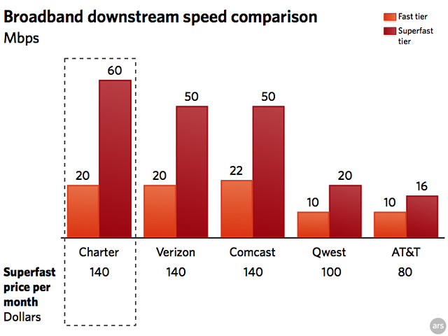charter-broadband-speeds.png