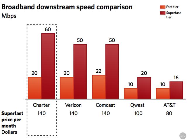 charter-broadband-speeds.png