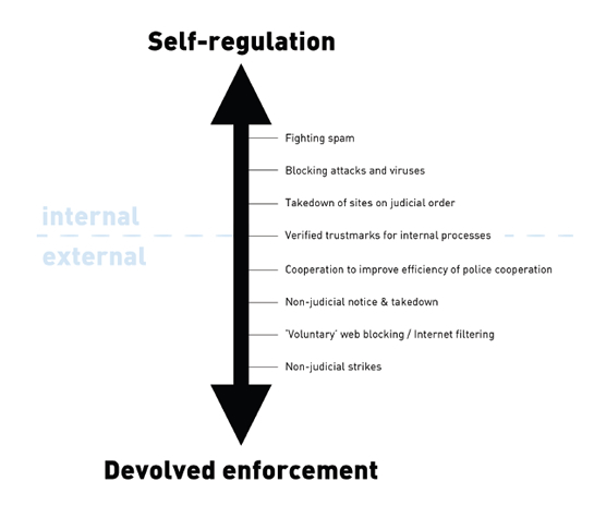 "The sliding scale toward ""self-regulatory"" censorship"