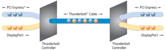 Intel's Thunderbolt controllers handle all the communication overhead as well as handling on-the-fly switching between PCI Express and DisplayPort protocols.