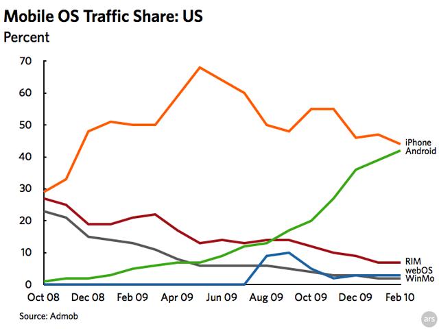 AdMob US platform trends