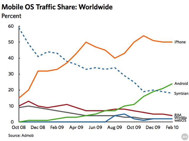 AdMob global platform trends
