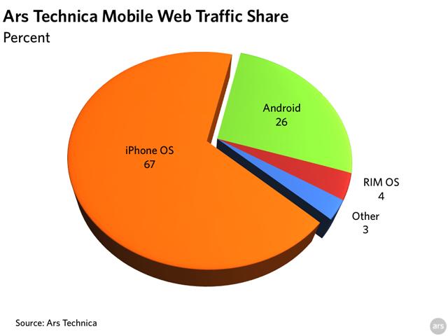 Ars Technica mobile platform share
