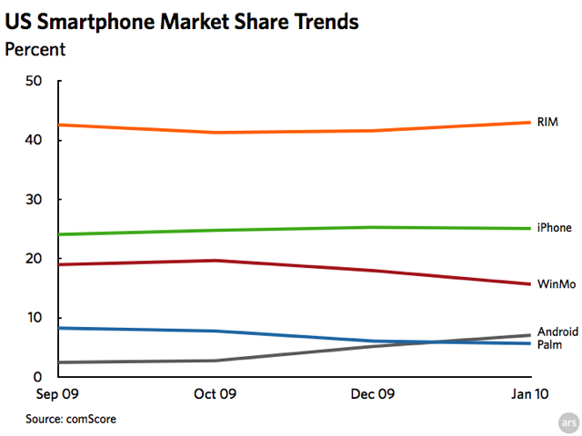 Graph: US Smartphone Market Share Trends