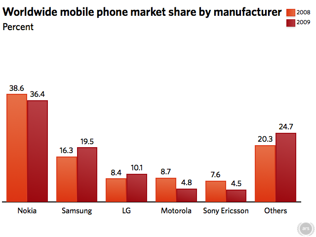 Chart: Worldwide mobile phone market share 2009