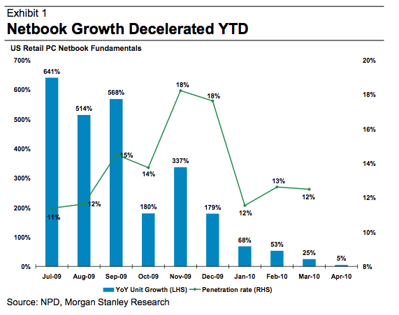 Netbook sales growth chart