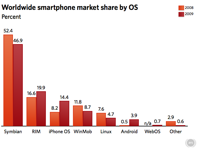Chart: Worldwide smartphone market share by OS 2009