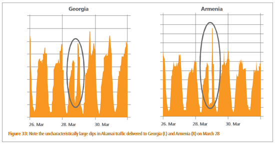 """Georgia/Armenia Internet service. """"Note the uncharacteristically large dips in Akamai traffic delivered to George (L) and Armenia (R) on March 28."""""""