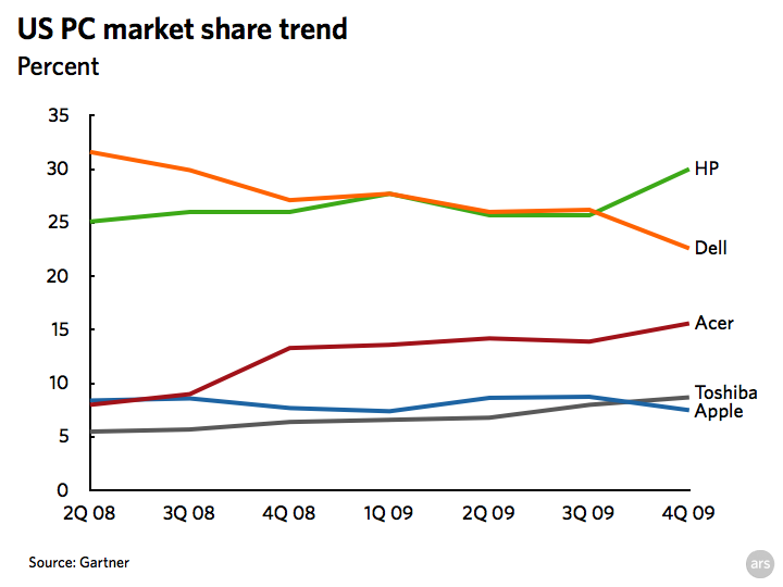 US PC Market Share Trends