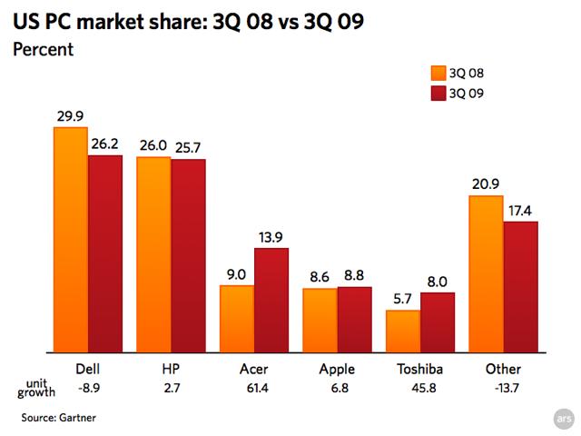 Chart: US PC Market Share - Gartner